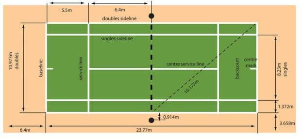 dimensiones pista de tenis